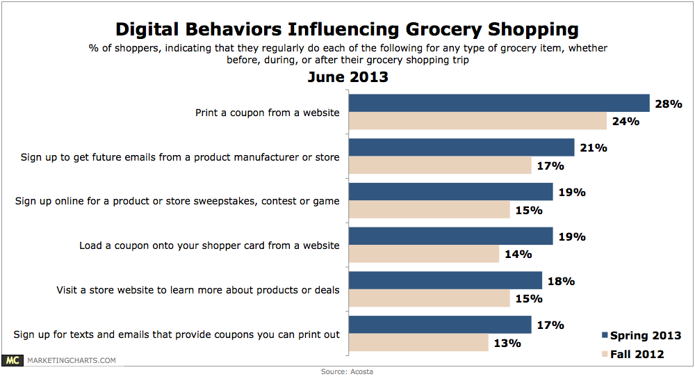 Chart: Online Behaviors That Influence Grocery Shopping