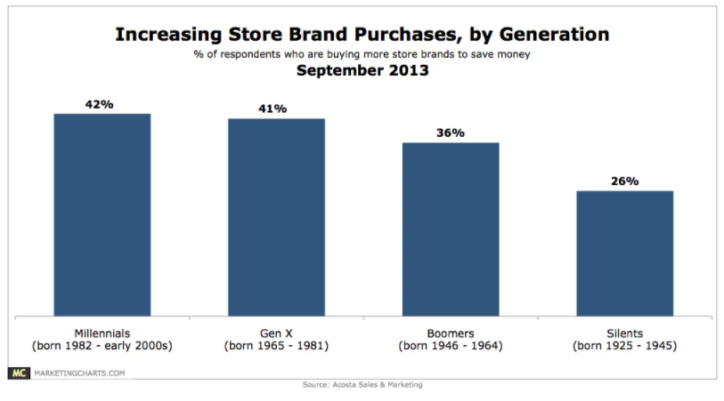 Chart: Grocery Store Brand Purchases by Generation