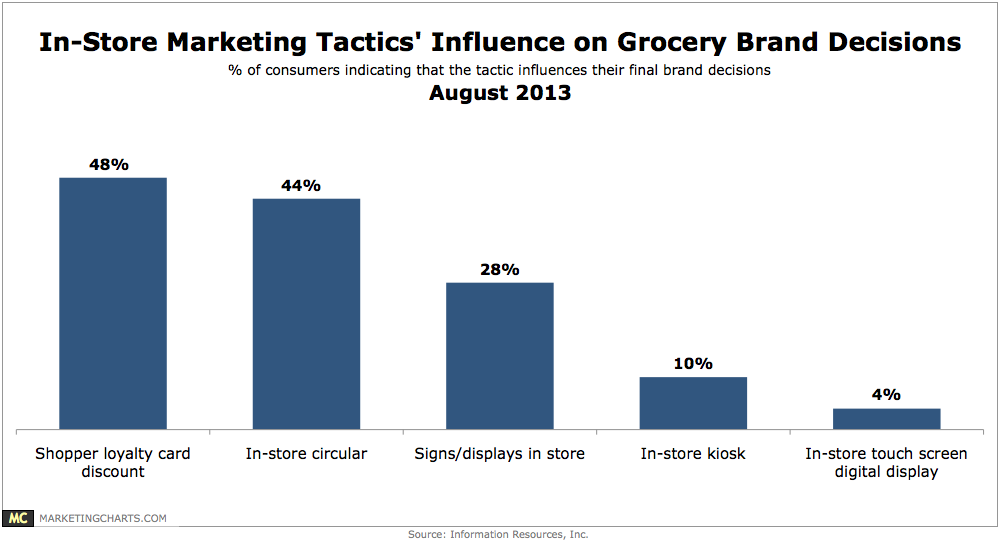 Chart: In-Store Marketing Tactics' Influence On Grocery Brand Decisions