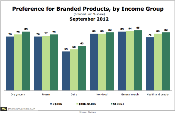 Chart: Preference for Branded CPG Products by Income
