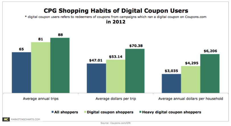 Char: Shopping Habits Of CPG eCoupon Users