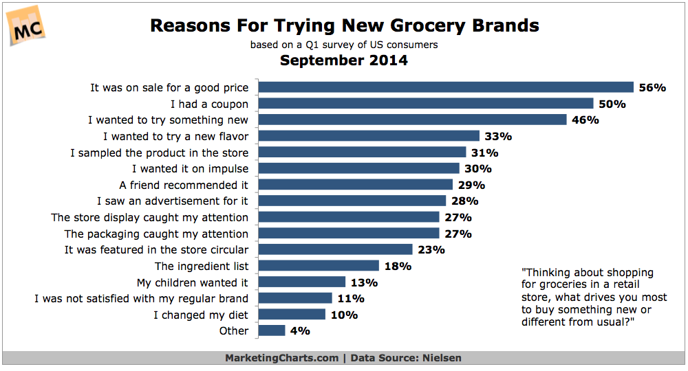 Chart: Why People Try New Grocery Brands