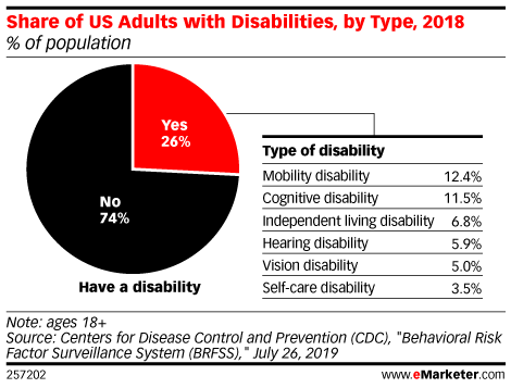 Chart: Americans With Disabilities By Type