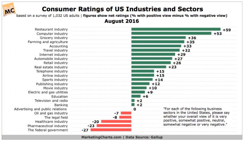 Chart: Consumer Ratings Of Industries And Sectors