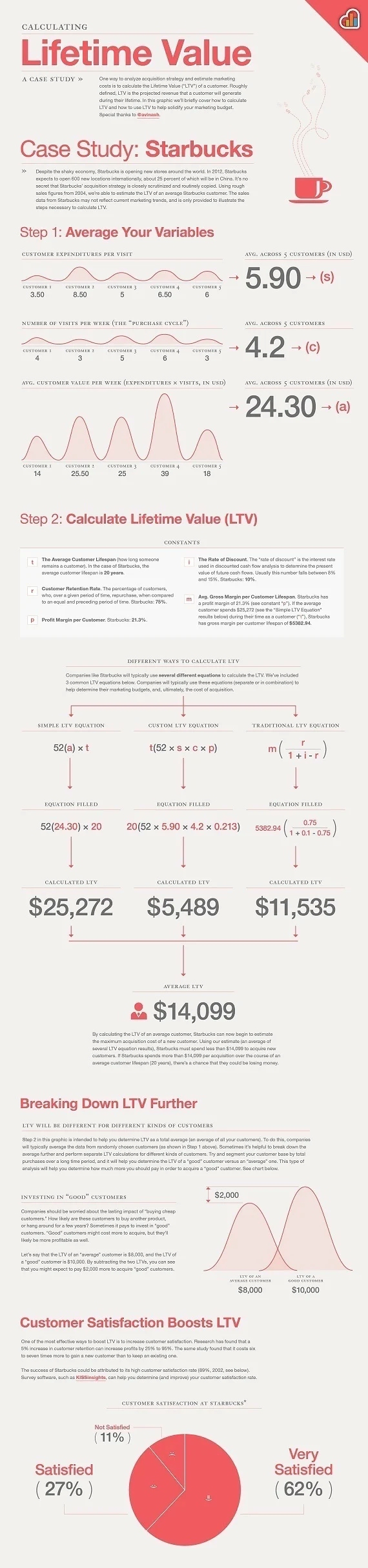 Infographic: Customer Lifetime Value