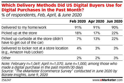 Table: Digital Purchase Delivery Methods