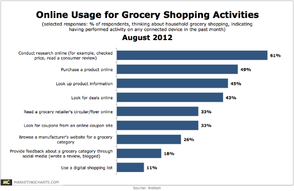 Chart: Online Grocery Shopping Activities