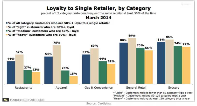 Chart: Retail Customer Loyalty By Category