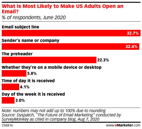 Chart: Factors That Prompt People To Open Emails