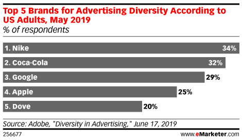 Chart: Top Five Brands For Diversity In Advertising