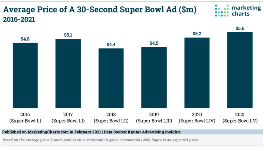 Chart: Average 30-Second Super Bowl Ad Prices, 2016-2021