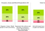 Chart: Diversity In Ads - Effect On Purchase Decisions