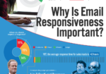 Infographic: Email Responsiveness