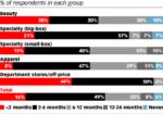 Chart: Expected Coronavirus Rebound By Retailer Category