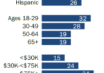 Chart: Smart Speaker Demographics