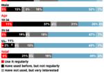 Chart: Social Commerce Demographics