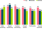 Chart: Marketing Tactic Effectiveness By Funnel Section