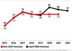 Chart: Time Spent On Social Media - 2015-2022