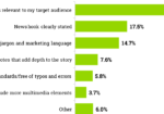 Chart: Top Factors For Improving Press Release Effectiveness