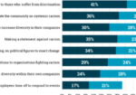 Chart: Brands' Racial Justice Messages