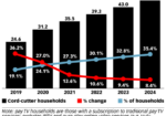 Chart: Cord Cutters - 2019-2024