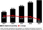 Chart: Digital B2B Ad Spending - 2017-2021
