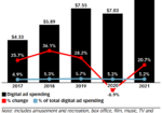 Chart: Entertainment Digital Ad Spending, 2017-2021