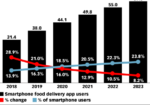 Chart: Food Delivery App Users, 2018-2023