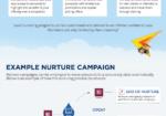 Infographic: Lead Nurturing