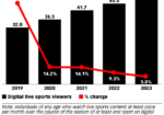 Chart: Live Online Sports Viewers, 2019-2023
