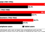 Chart: Mobile Device Use By Generation