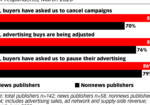 Chart: Pandemic's Effect On Publisher Revenue