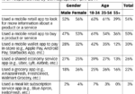 Table: Smartphone App User Demographics