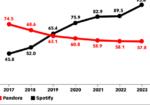 Chart: Spotify vs Pandora Listeners, 2017-2023