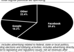 Chart: US Digital Political Ad Spending Share