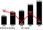 Chart: US Podcast Ad Spending, 2018-2022