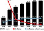 Chart: US TikTok Users - 2018-2024